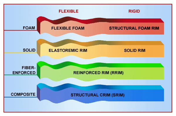 Different RIM Categories